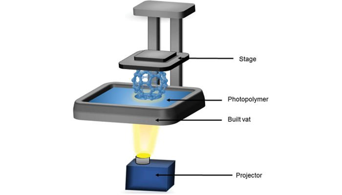 stereolithography sla direct light processing dlp process