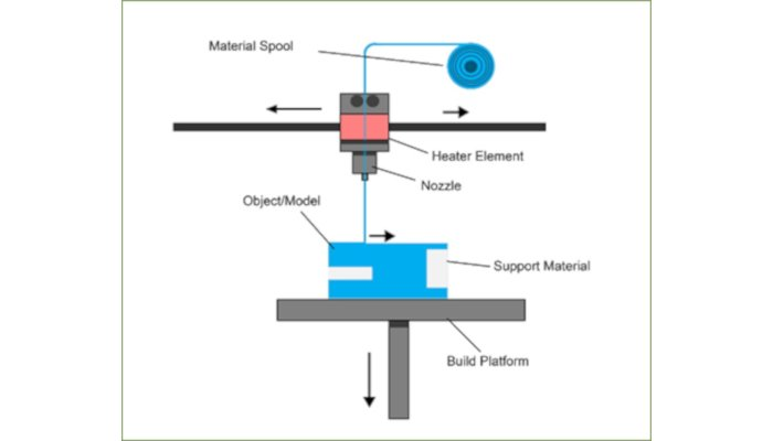 fused deposition modeling material extrusion process