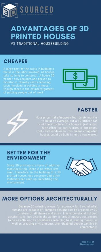 advantages of 3d printed houses over traditional methods of housebuilding infographic