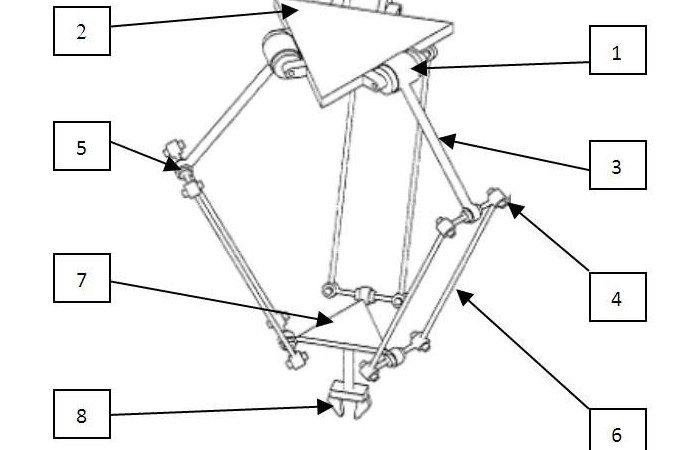delta robot design which inspired delta 3d printers