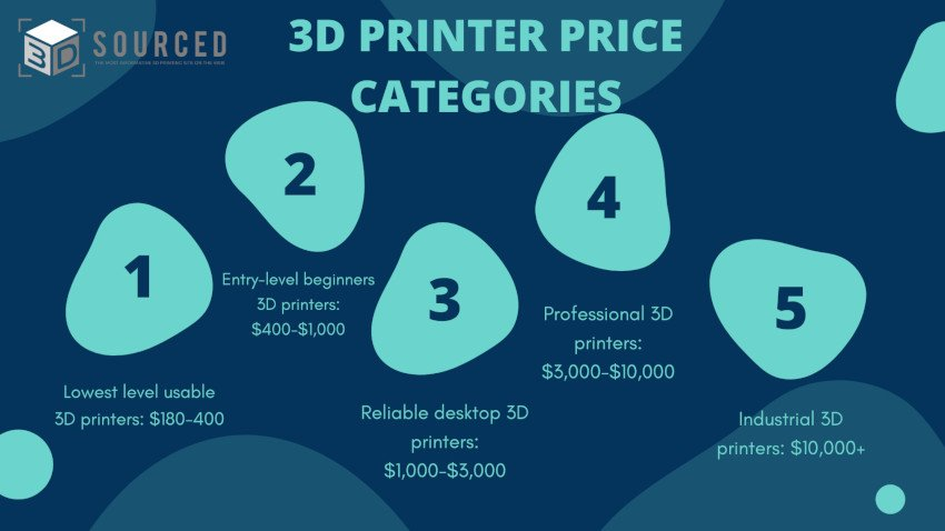 3d printer price categories based on how expensive the 3d printer is
