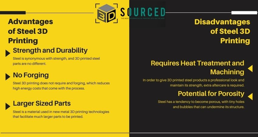 Advantages and Disadvantages of Steel 3D printing