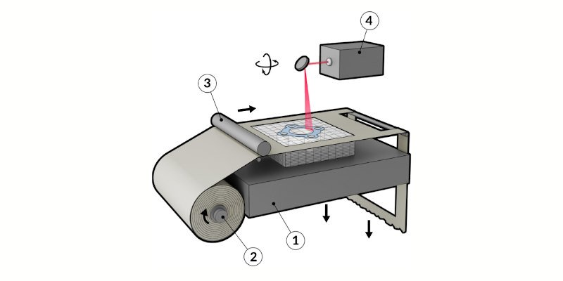 laminated object manufacturing for paper 3d printing